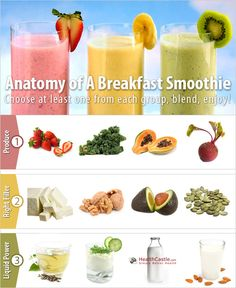 Healthy morning shakes ♥ Healthy breakfast shakes Anatomy of a Breakfast Smoothie Breakfast Smoothie Poster Protein Smoothies, Healthy Breakfast Smoothies, Easy Smoothies, Juice Smoothie, Health Breakfast, Smoothie Drinks, Fruit Smoothies, Healthy Drinks, Smoothie Recipes