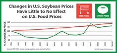 Changes in U.S. soybean prices have little to no effect on U.S. food prices. Credit: United Soybean Board