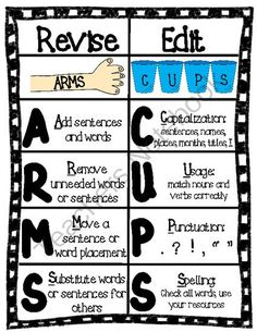Revising and Editing Chart: ARMS & CUPS from Chrissie Rissmiller on TeachersNotebook.com (3 pages)  - Revising and Editing Chart: ARMS and CUPS mnemonics