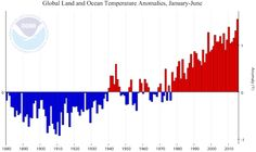 NOAA: Hottest First Half Of 2015 In Northern Hemisphere By Stunning 0.36°F