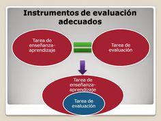 La Evaluación en la Educación Actual.: LAS COMPETENCIAS BÁSICAS Y SU EVALUACIÓN.