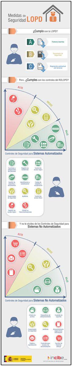 Medidas de seguridad en protección de datos (LOPD) #infografia #infographic