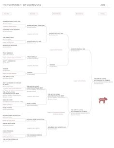 2012 Tournament of Cookbooks Piglet Award brackets and winner. Must look into some of these.