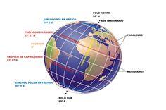 Principales paralelos y meridianos