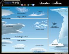 Weather Meteorology Science Unit Study FREE Home School Curriculum Part 2 Climates Biomes Cloud Type, High Clouds, Weather Predictions, Weather Cloud, Ap Biology, Biomes, Physical Science, Science Lessons, Environmental Science
