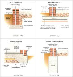 Maximum structures are built with two parts like super structure and sub-structure of the foundation(Different Types of Foundation To Better Understanding). New House Construction, Swimming Pool Construction, Civil Construction, Construction Design, Architecture Portfolio, Architecture Details, Different Types Of Foundations, Building A Basement, Timber Garage