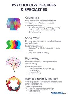 Do all the different types of psychology perplex you? Learn about your options before deciding which type of psychology degree may be right for you. Types Of Psychology, Psychology Careers, Psychology Studies, Forensic Psychology, Counseling Psychology, Psychology Quotes, Masters In Psychology, Jobs With Psychology Degree, Counseling Degree
