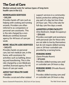 Should You Purchase Long-Term-Care Insurance? - WSJ