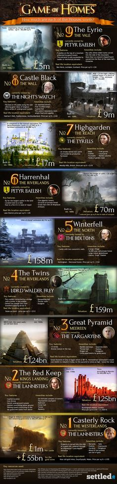 Game of Thrones Infographic - Settled calculated the worth of each of Game of Thrones' most prestigious abodes (omitting Pyke, sadly).