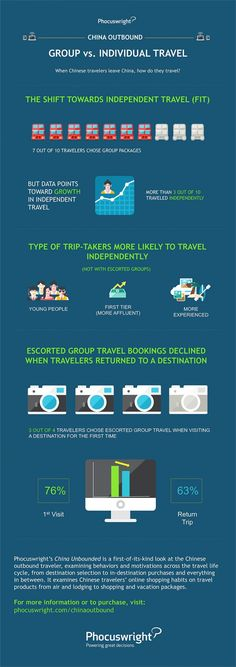 Individual Travel in China [Infographic]. - Monday, May 2016 at Consumer Behaviour, Group Travel, Young People, Behavior, Infographic, China, Behance, Infographics, Porcelain