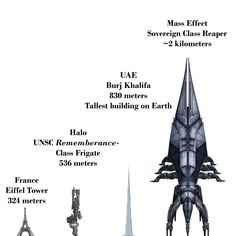 A sci-fi perspective of scale in games