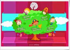 """""""El árbol de las palabras"""" es una aplicación en la que se practica lúdicamente la lectoescritura con el trazo correcto y diversos colores: letras, números, formas y palabras. Family Guy, Fictional Characters, Apps, Summer Vacations, Fine Motor, Emotional Intelligence, App, Fantasy Characters, Appliques"""