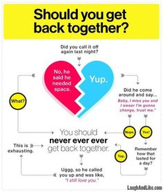 So true. And it sounds like we are never ever getting back together by taylor swift