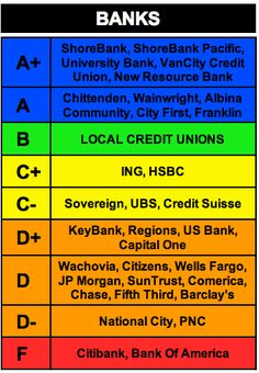 bank rankings ... vote with your money peeps!