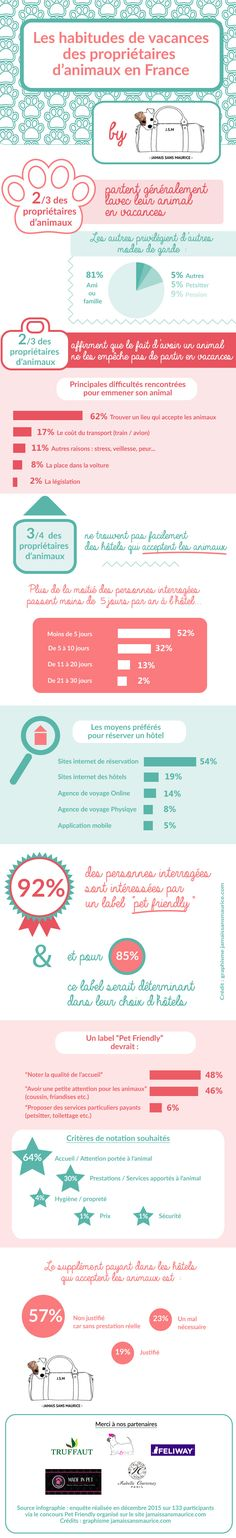 Infographie : les habitudes de vacances des propriétaires d'animaux en France #petfriendly