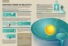 Einstein's Theory of Relativity, Introducing this to my budding scientist