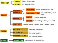 PASSE FUTUR IRREEL PRESENT BE+ING SIMPLE PRESENT PERFECT PRETERIT BE+ING SIMPLE HAVE BEEN + ING HAVE + EN BE GOING TO WIL...