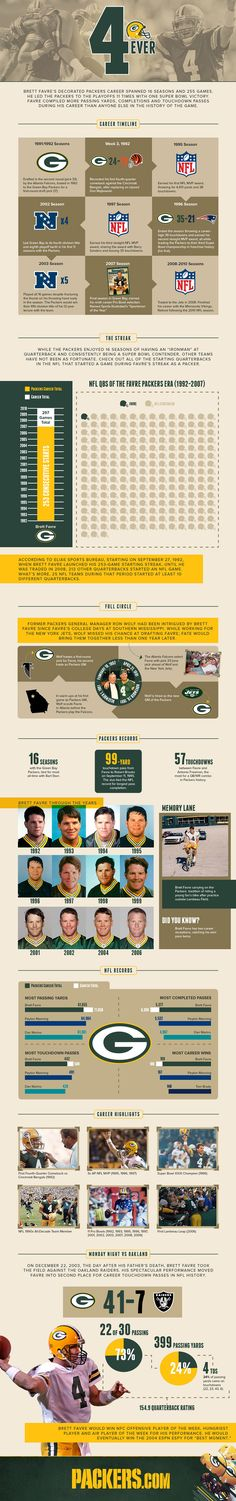 Infographic: A look back at Brett Favre's Packers career
