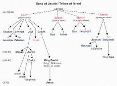 Image result for 12 sons of jacob