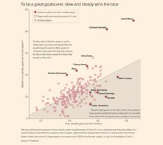 Partial screen capture of the interactive infographic The danger of relying on injury-prone players for goals Interactive Infographic, Creative Infographic, Infographics, Creative Design, Web Design, Scatter Plot, Financial Times, Data Visualization, Storytelling