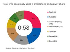How do smart phone owners use their phone? Social Networking takes up 16% of their time