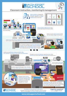 NetSupport School is the market-leading classroom software solution for schools. Working across all platforms, NetSupport School supports a teacher with a wealth of dedicated assessment, monitoring, collaboration and control features to ensure they can leverage the very best from their ICT equipment.  #NetTraininfo #ControlAccess #Monitoring #Manage #Teacher #Student #Systeminformation #inventory