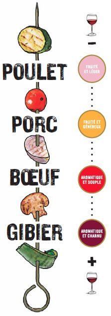 Petit pense-bête pour vous aider avec l'accord des viandes avec les vins. #BBQ #grillades