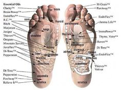 Where to apply specific yleos on your feet!