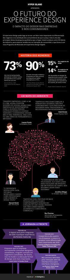 Infográfico: o futuro do Experience Design