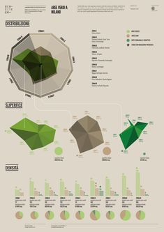 Aree verdi a Milano - Density Design Web Design, Chart Design, Layout Design, Diagram Design, Plate Design, Design Trends, Information Visualization, Data Visualization, Radar Chart