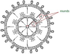 Crochet & Knitting - How to read visual patterns Freeform Crochet, Crochet Diagram, Crochet Chart, Crochet Basics, Crochet Motif, Crochet Doilies, Crochet Flowers, Free Crochet, Knit Crochet