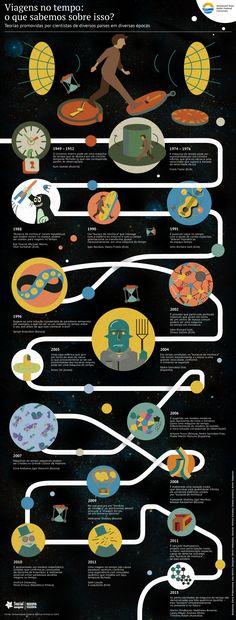 Toda a informação sobre viagens no tempo em uma imagem