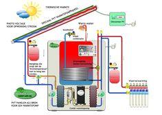 warmtepomp paneel bron pvt systeem