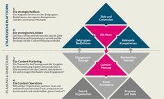 Strategisches Content Marketing – ein Framework