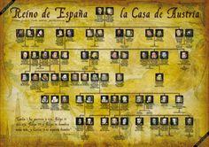 Genealogía de los reyes de España de la dinastía Habsburgo