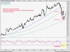 PSE Chart Talk: SM Investments Corporation - Invest like a PRO http://www.pinoyinvestor.com/stockpicks/aff/go?r=952 #PSEi