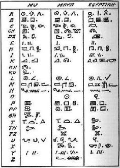 Mu, Mayan, Egyptian alphabets  The similarities are uncanny. Did these three civilizations communicate with each other?