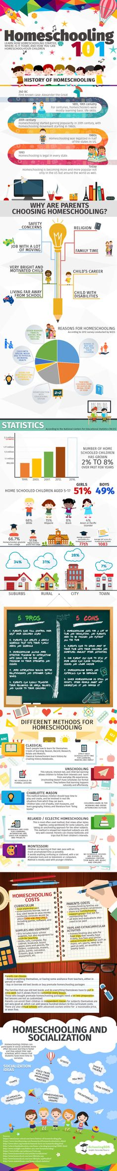 Did you know over 66% of homeschoolers graduate college? Or that the number 1 and 2 reason for homeschool are safety and religion? Here is a great infographic on homeschool. Visit SchoolingSOS.com …