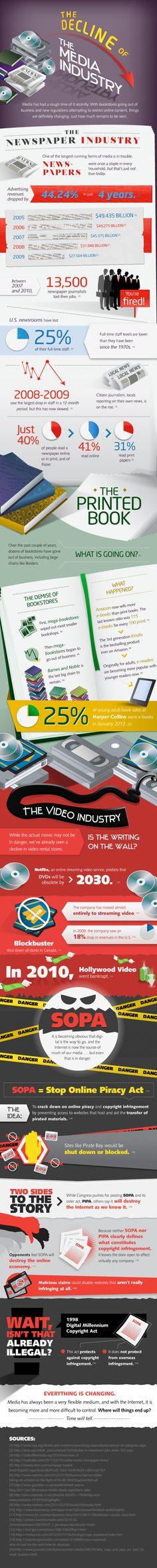 El ocaso de la industria de los Medios #Infografia #socialmedia #infographic #pymes