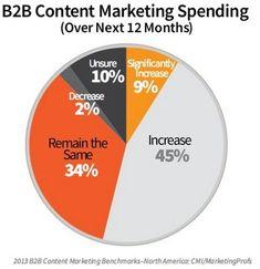 Content Marketing Software: KontentFlow Will Double Your Productivity #digital_marketing_strategy #kontentflow