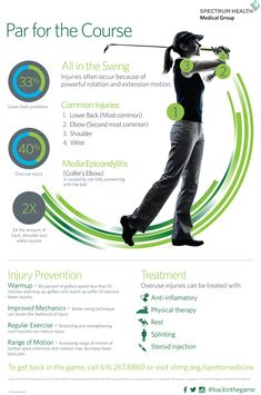 Think golf is an easy sport on the body? Guess again! http://healthbeat.spectrumhealth.org/infographics/par-for-the-course/