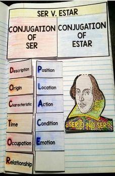 Ser Estar - uso http://ailmadrid.tumblr.com/ Every Spanish student ...