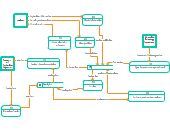 A Data Flow Diagram showing psau. You can edit this Data Flow Diagram using Creately diagramming tool and include in your report/presentation/website. Flow Diagram Example, Data Flow Diagram, Restaurant Order, Hotel Reservations, Pharmacy, Management, Templates, Stencils, Apothecary
