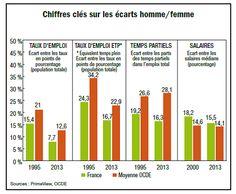 Le cabinet de recherche indépendant Primeview, dans sa revue Décryptage, fait le point sur la convergence entre hommes et femmes sur le marché du travail français. Il ressort que, si l'arrivée des ...