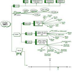#FutureSimple flow chart #tenses #verbs #grammar #ELT