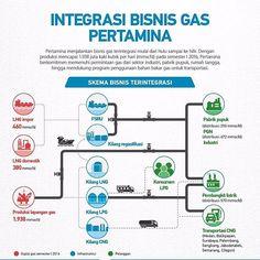 [Infografik] Integrasi Bisnis Gas Pertamina  Pertamina menjalankan bisnis gas terintegrasi mulai dari hulu sampai ke hilir. Infrastruktur yang dimiliki juga lengkap, mulai dari fasilitas penerimaan dan regasifikasi, kilang liquefied natural gas (LNG), pipa transmisi gas, sampai stasiun pengisian bahan bakar gas (SPBG). Dengan produksi mencapai 1.938 juta kaki kubik per hari (mmscfd) pada semester I-2016, Pertamina berkomitmen memenuhi permintaan gas dari sektor industri, pabrik pupuk, rumah…