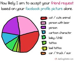 14 Funny Charts - From Honest Social Media Diagrams to Rapper Name Flow Charts (CLUSTER)