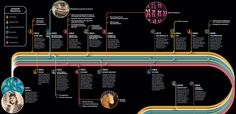 Timeline of the story of Henrietta Lacks and scientific discovery