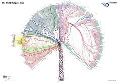 "Инфографика ""ДЕРЕВО МИРОВЫХ РЕЛИГИЙ"" - The World #Religions Tree Infographics"