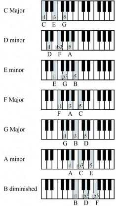 Piano Note Scales scale triad piano chords Music In 2019 Piano - - jpeg Piano Music With Letters, Piano Music Easy, Music Chords, Music Guitar, Ukulele, Für Elise Piano, Accord Piano, Piano Cords, Piano Classes